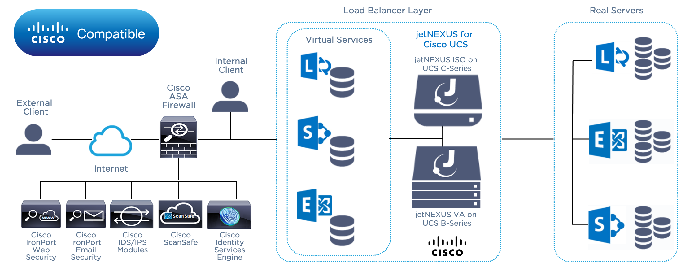 edgeNEXUS deployment of Cisco Load Balancer - Unified Computing System