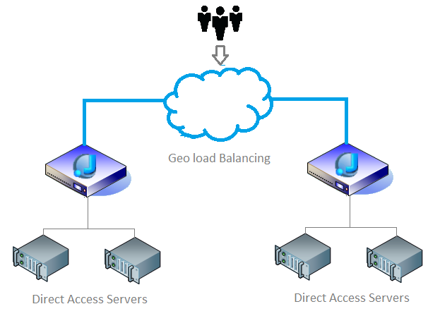 Direct Access Server