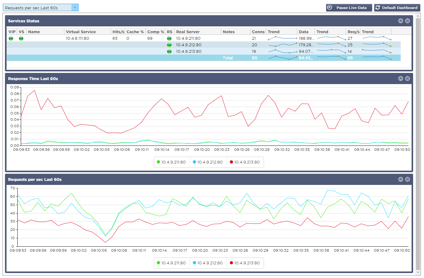 edgeNEXUS Load Balancer Dashboard