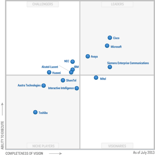 Microsoft positioned as a leader for UC in Gartner Magic Quadrant